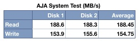 AJA System Test Results