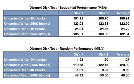 Xbench Results