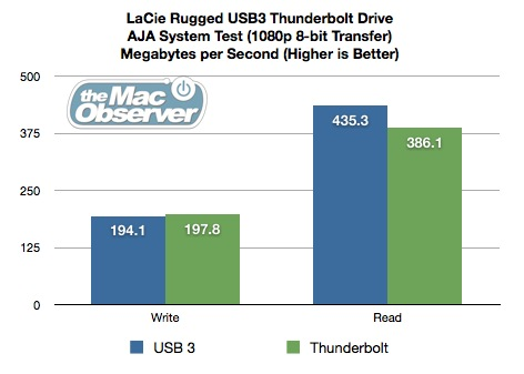 LaCie Rugged USB3 Thunderbolt Review