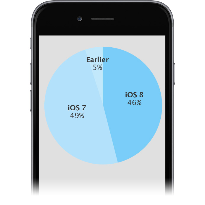 Apple says first week iOS 8 adoption rate at 46%