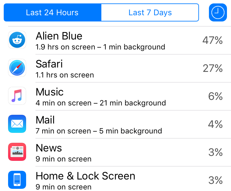 iOS 9 battery usage details