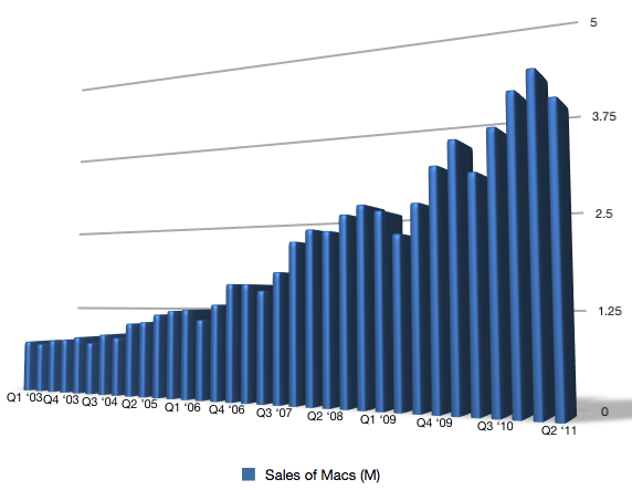 Apple Mac Sales Chart