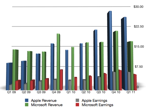 Apple & Microsoft revenue and earnings