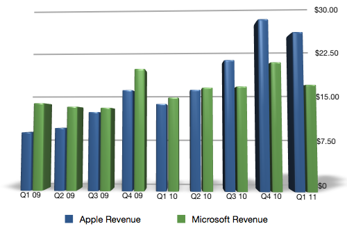 Apple & Microsoft Revenue