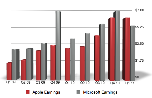 Apple & Microsoft Earnings