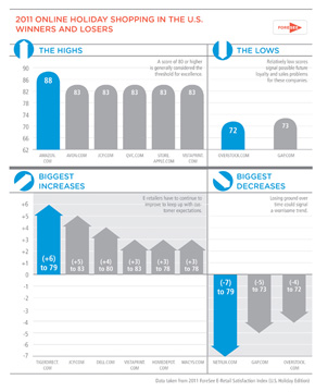 Customer satisfaction rankings from ForeSee