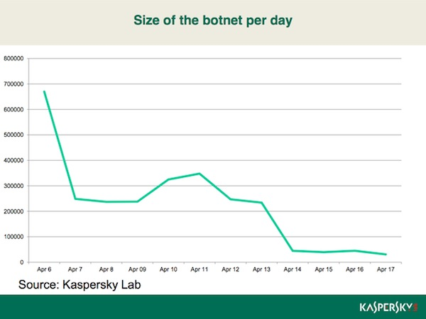 Kaspersky Flashback Infections