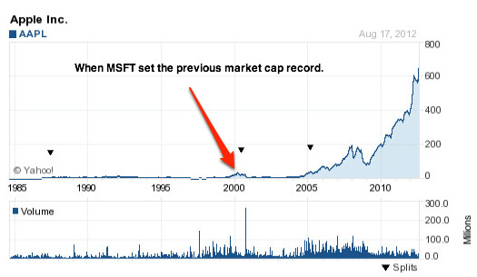 27 Year AAPL Chart