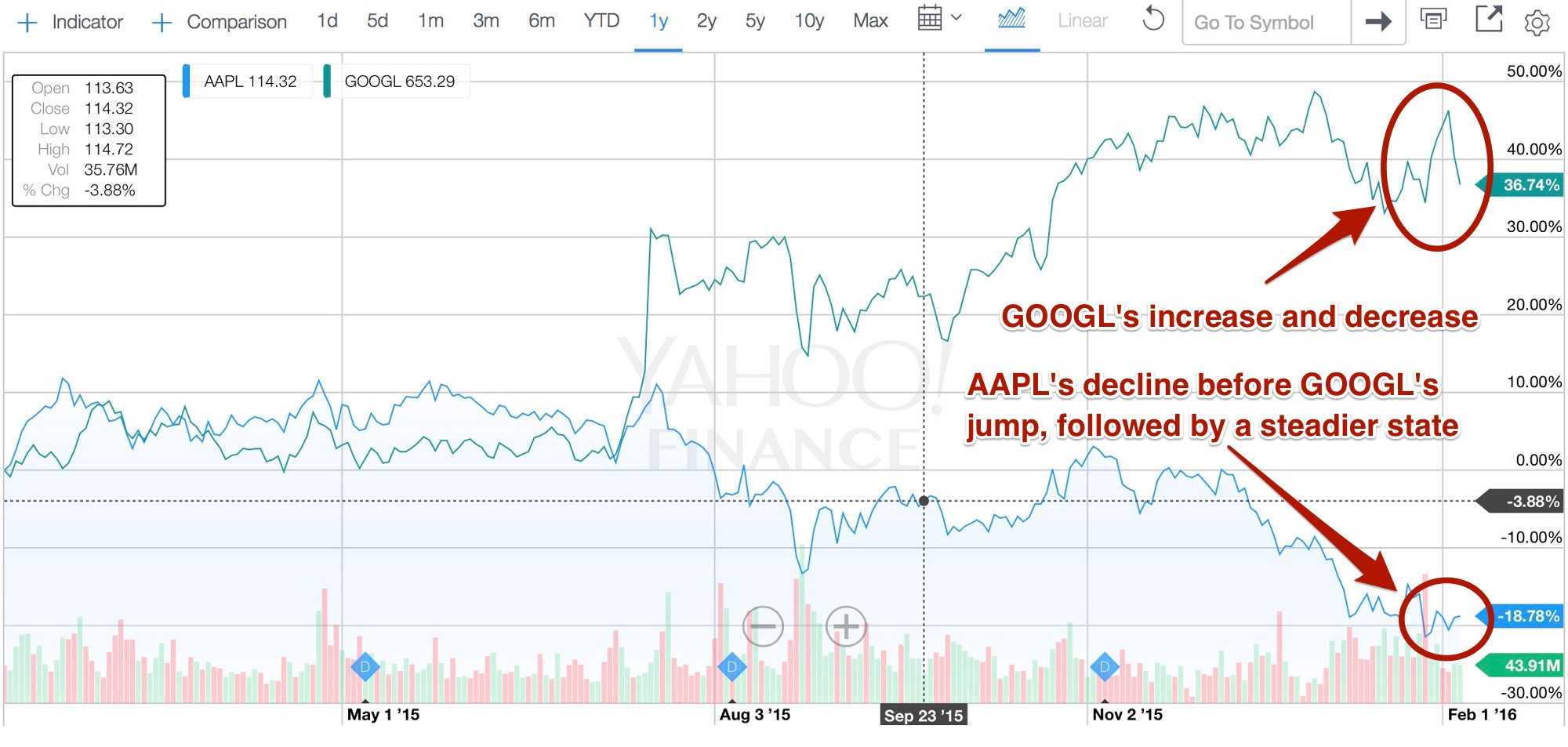 AAPL vs. GOOGL Comparison Chart One Year