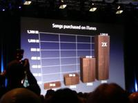 Despite Rumors, iTunes Sales Doing Just Fine