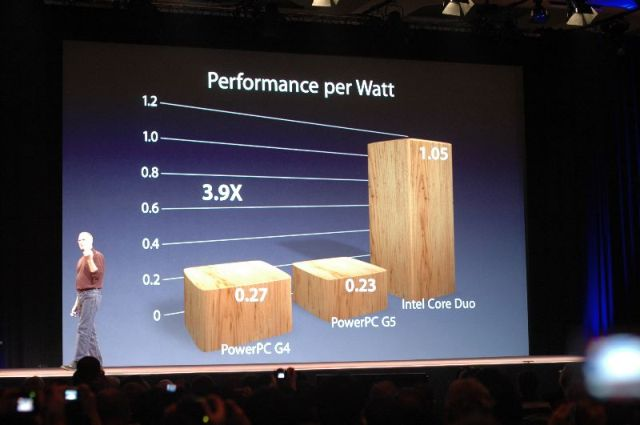 Performance per Wattis what Intel offered Apple.