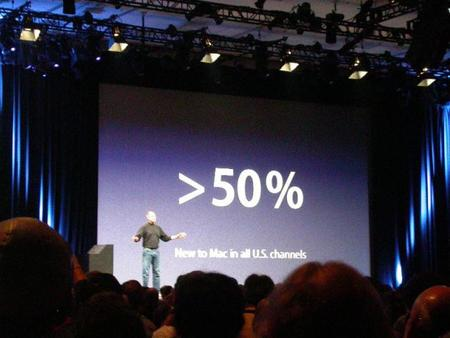 Majority of Mac Sales to New Users