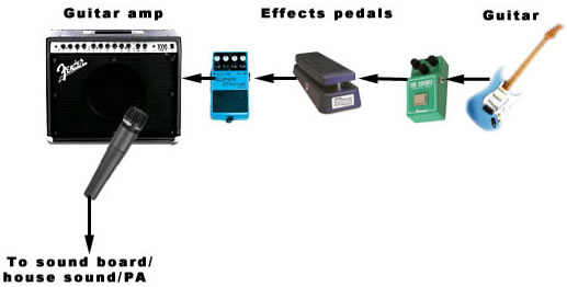 how to hook up pedals to fx loop However, when you plug your pedals into the non-buffered loop, the amp cables except they have tip/ring/sleeve balanced connection (an so in a nutshell, if you use a guitar level pedal (unbalanced) with your d-style effects loop turning up and cranking the amp or maybe using an overdrive pedal.