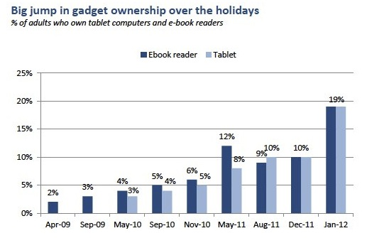E-Book and Tablet Ownership
