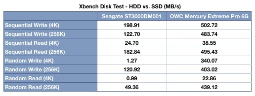 SSD vs HDD Results