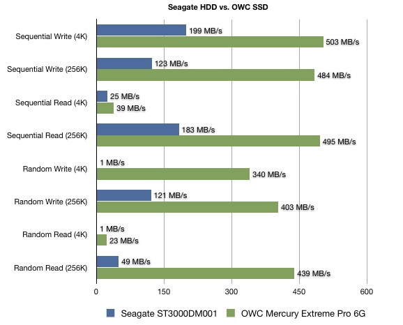 SSD vs HDD Graph