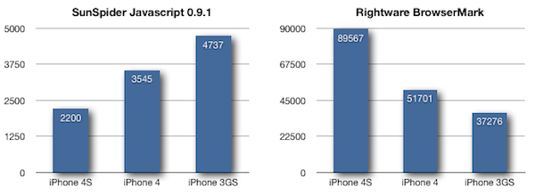 iPhone 4S Benchmarks