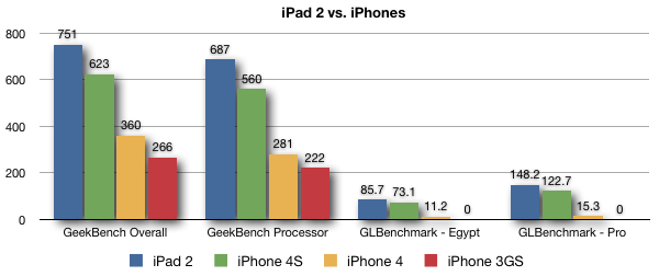 iPhone 4S vs iPad 2
