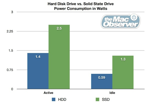 HDD vs SSD Power Consumption