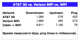 MiFi vs. 3G Speeds