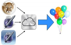 Digging Deep into iWork Document Sharing in Mountain Lion