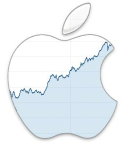 apple stock graph