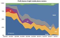 Graph of Mobile Phone Profit Share