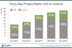 Graph of Percent of New Projects Starts Between iOS and Android