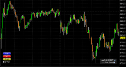 AAPL Two day price chart using five minute bars