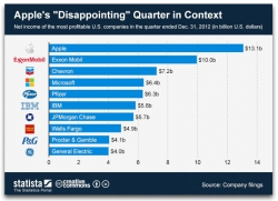 Apple's Disappointing Quarter Statista
