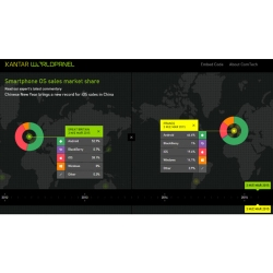 Android Switchers Pushing iPhone Growth in Europe