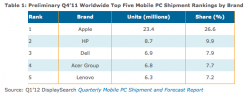 NPD mobile PC data 4Q11