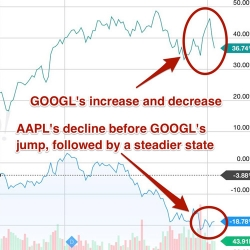 AAPL vs. GOOGL Comparison Chart