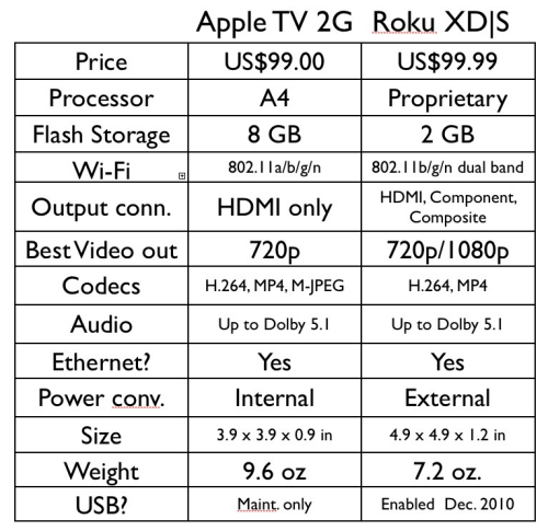 Roku Apple Tv Chart