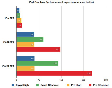 Third gen iPad GLBenchmark test results