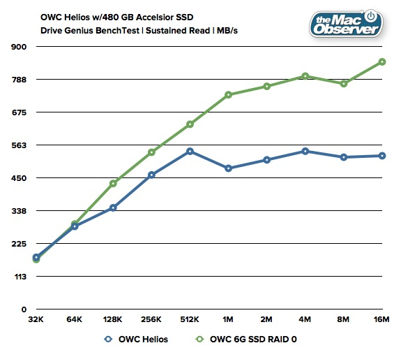 OWC Helios Accelsior Review