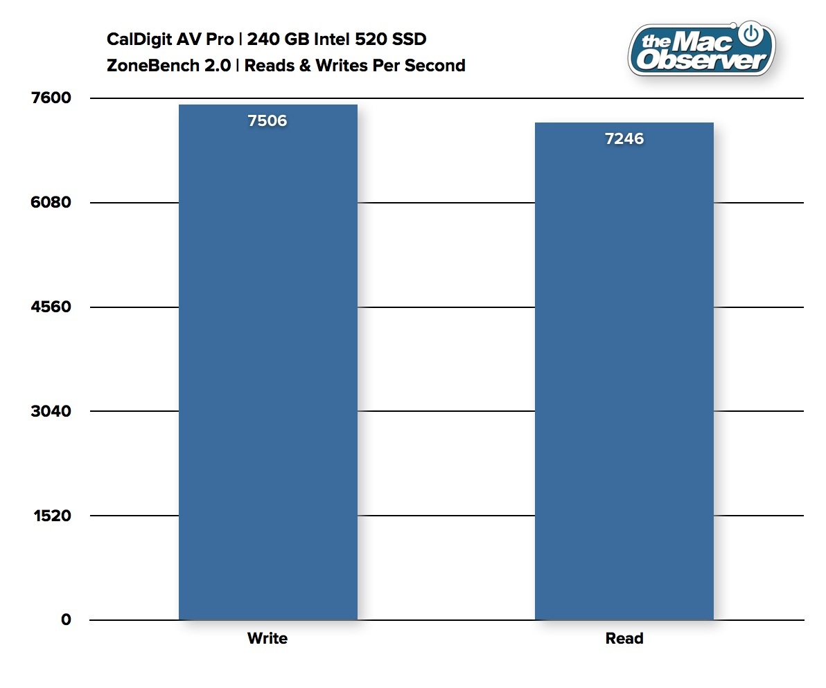 CalDigit AV Pro: Substantial Performance with a Price to Match – The ...