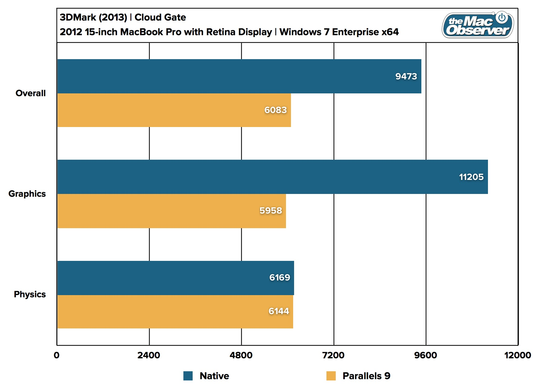 Parallels Desktop 9 Benchmarks 3DMark Cloud Gate