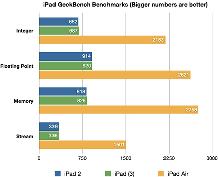 GeekBench results: The iPad Air is substantially faster than previous models