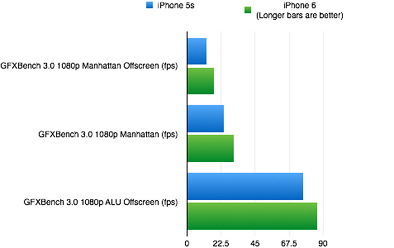 The iPhone 6 shows improvement in graphics rendering in GFXBench 3.0