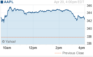 Apple's stock: Rise and shine!