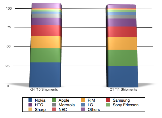 Global Smartphone Shipments