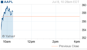 AAPL in the morning