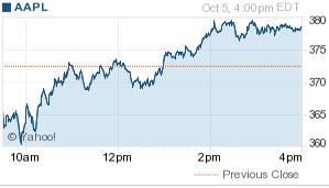 AAPL Oct 6 Morning