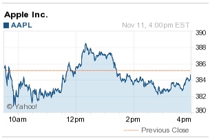 AAPL Monday Morning