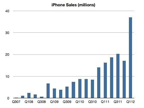 1QFY12 iPhone sales