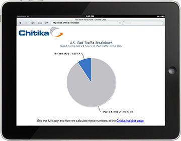 Third gen iPads already account for 10% of online iPad traffic