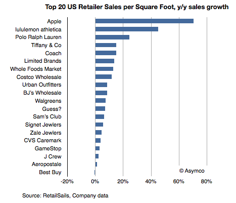 Graph of Retail Sales Growth