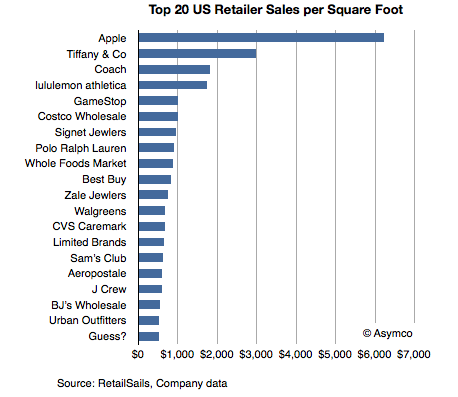 Graph of Retail Sales per Square Foot