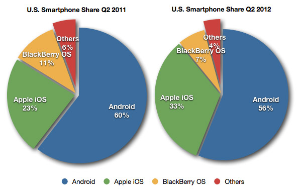 Year-Over-Year Q2 Market Share